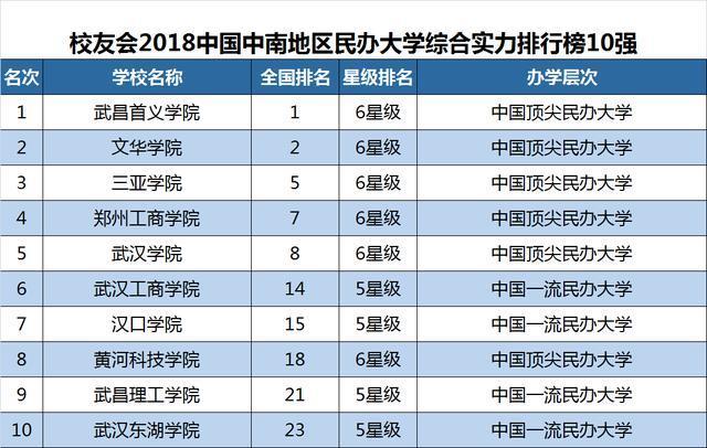 2018年 排行榜_2018中国酒店排行榜